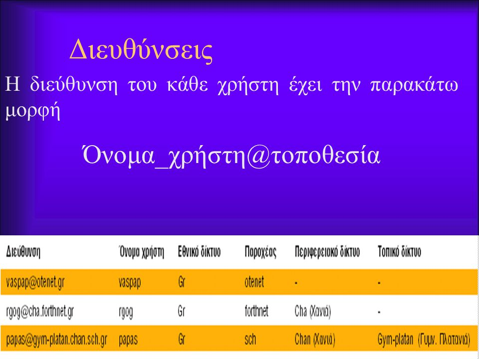 97 Επιμορφωτής:Ανδρέας Ανδρουλάκης Διευθύνσεις Η διεύθυνση του κάθε χρήστη έχει την παρακάτω μορφή Όνομα_χρήστη@τοποθεσία