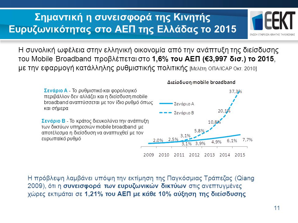 11 Σημαντική η συνεισφορά της Κινητής Ευρυζωνικότητας στο ΑΕΠ της Ελλάδας το 2015 11 Σενάριο Α - Το ρυθμιστικό και φορολογικό περιβάλλον δεν αλλάζει κ