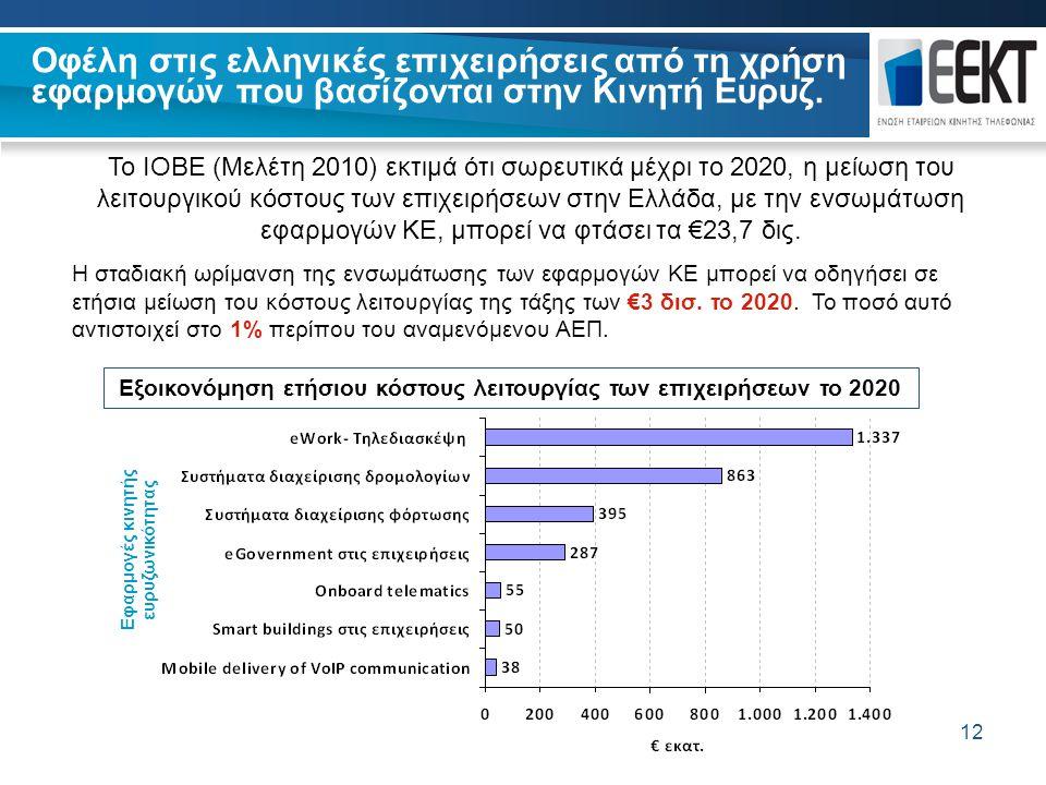 12 Οφέλη στις ελληνικές επιχειρήσεις από τη χρήση εφαρμογών που βασίζονται στην Κινητή Ευρυζ. 12 Εξοικονόμηση ετήσιου κόστους λειτουργίας των επιχειρή