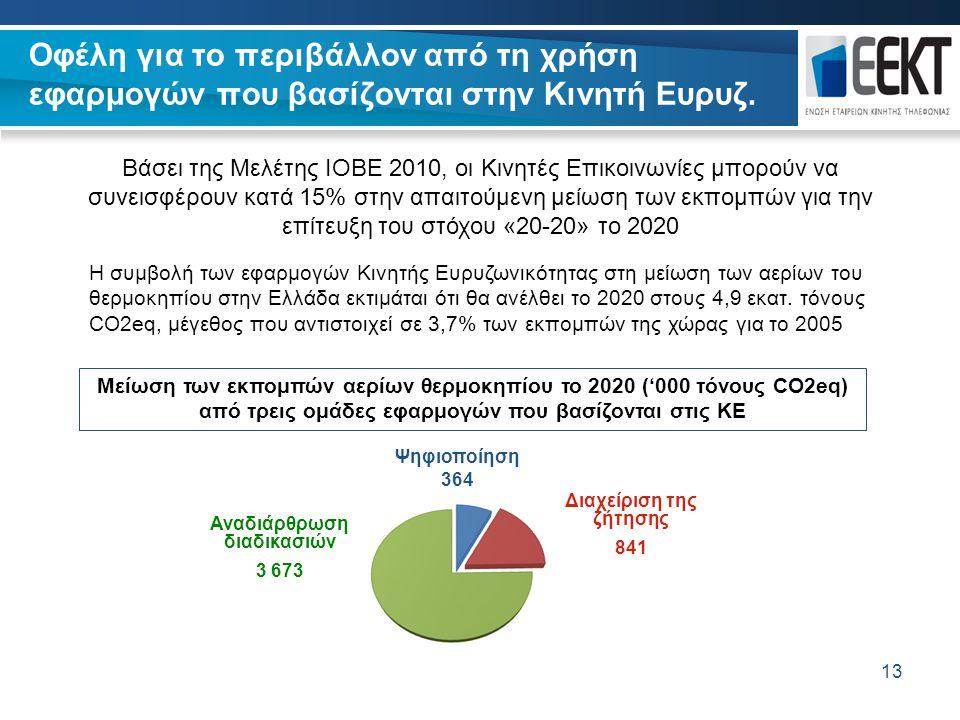 13 Οφέλη για το περιβάλλον από τη χρήση εφαρμογών που βασίζονται στην Κινητή Ευρυζ. 13 Βάσει της Μελέτης ΙΟΒΕ 2010, οι Κινητές Επικοινωνίες μπορούν να