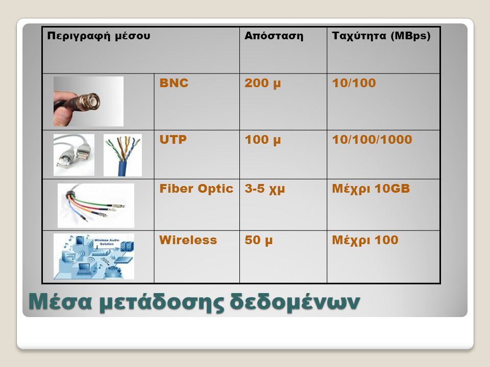 Μέσα μετάδοσης δεδομένων Περιγραφή μέσουΑπόστασηΤαχύτητα (MBps) BNC200 μ10/100 UTP100 μ10/100/1000 Fiber Optic3-5 χμΜέχρι 10GB Wireless50 μΜέχρι 100