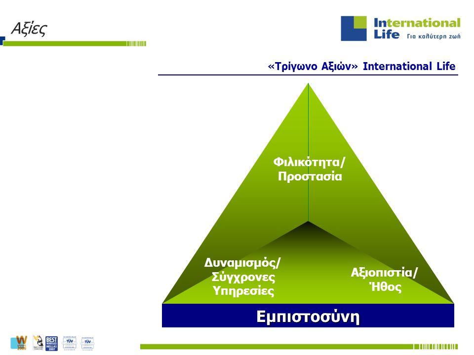 «Τρίγωνο Αξιών» International Life Εμπιστοσύνη Δυναμισμός/ Σύγχρονες Υπηρεσίες Αξιοπιστία/ Ήθος Φιλικότητα/ Προστασία Αξίες