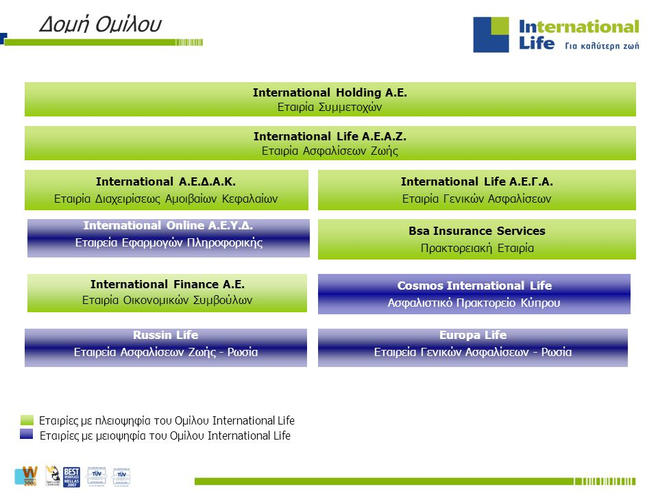 Εταιρίες με πλειοψηφία του Ομίλου International Life Εταιρίες με μειοψηφία του Ομίλου International Life International Holding A.E. Εταιρία Συμμετοχών