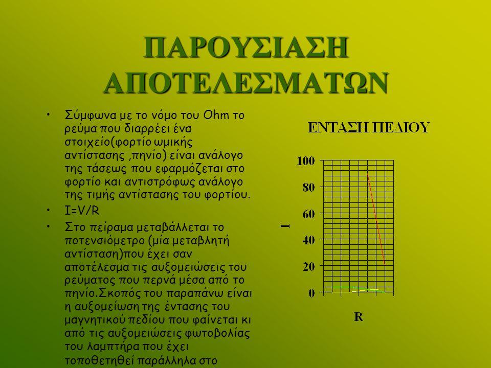 ΟΡΙΣΜΟΣ ΜΕΤΑΒΛΗΤΩΝ ΜΕΤΑΒΛΗΤΕΣ: Aνεξάρτητη :H ένταση του ηλεκτρομαγνητικού πεδίου(S) Εξαρτημένη :η ένταση του ρεύματος(Ι) Άνω και κάτω όριο ανεξάρτητης μεταβλητής(9V – 0.5V) Άνω και κάτω όριο εξαρτημένης μεταβλητής(2,25A – 0.125A)