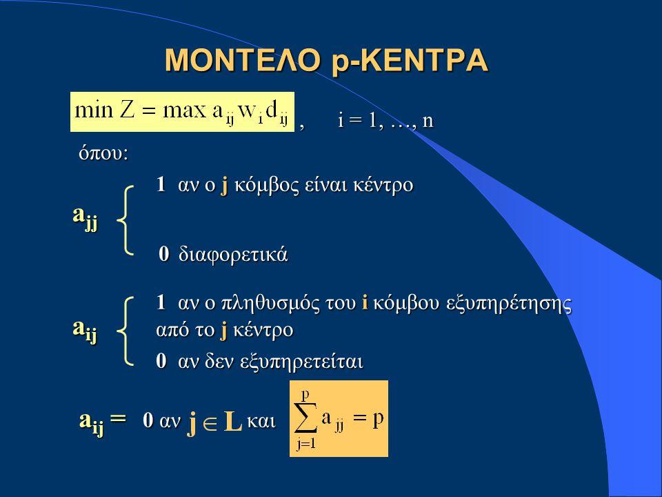 , i = 1, …, n, i = 1, …, nόπου: 1 αν ο j κόμβος είναι κέντρο 1 αν ο j κόμβος είναι κέντρο 0 διαφορετικά 0 διαφορετικά 1 αν ο πληθυσμός του i κόμβου εξυπηρέτησης 1 αν ο πληθυσμός του i κόμβου εξυπηρέτησης από το j κέντρο από το j κέντρο 0 αν δεν εξυπηρετείται 0 αν δεν εξυπηρετείται a ij = 0 αν και ΜΟΝΤΕΛΟ p-ΚΕΝΤΡΑ ajjajjajjajj aijaijaijaij