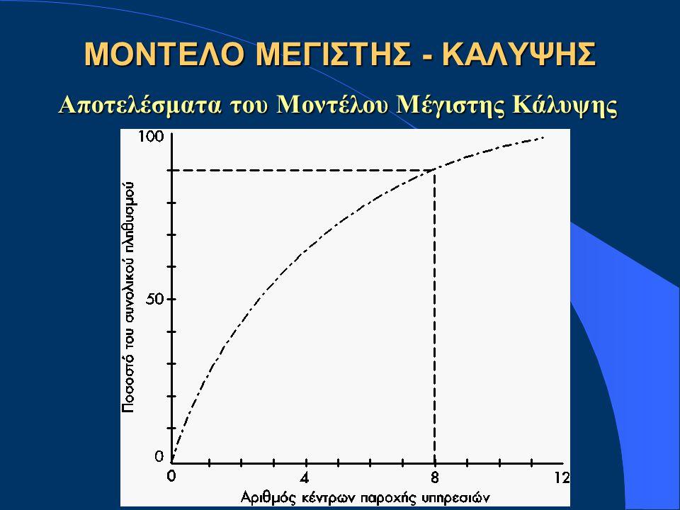 ΜΟΝΤΕΛΟ ΜΕΓΙΣΤΗΣ - ΚΑΛΥΨΗΣ Αποτελέσματα του Μοντέλου Μέγιστης Κάλυψης