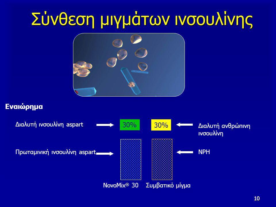 10 30% Πρωταμινική ινσουλίνη aspart Διαλυτή ινσουλίνη aspart Εναιώρημα 30% Διαλυτή ανθρώπινη ινσουλίνη NPH NovoMix ® 30 Συμβατικό μίγμα Σύνθεση μιγμάτων ινσουλίνης