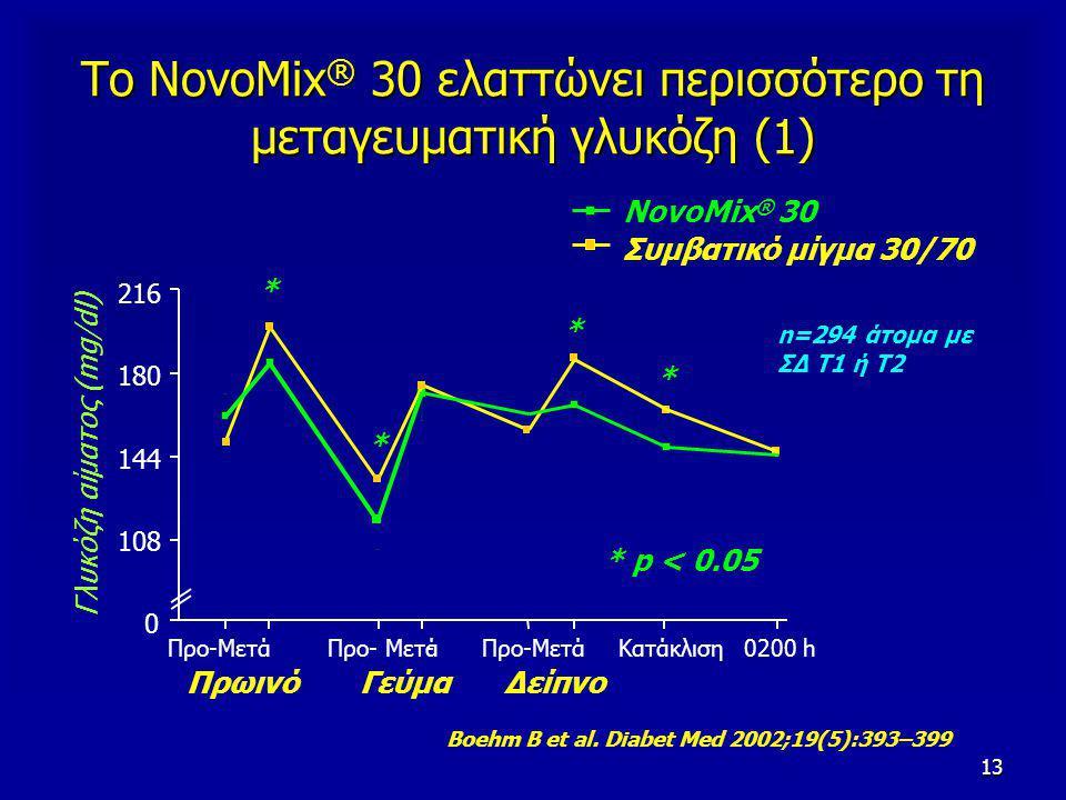 13 * * * Το NovoMix ® 30 ελαττώνει περισσότερο τη μεταγευματική γλυκόζη (1) Boehm B et al.