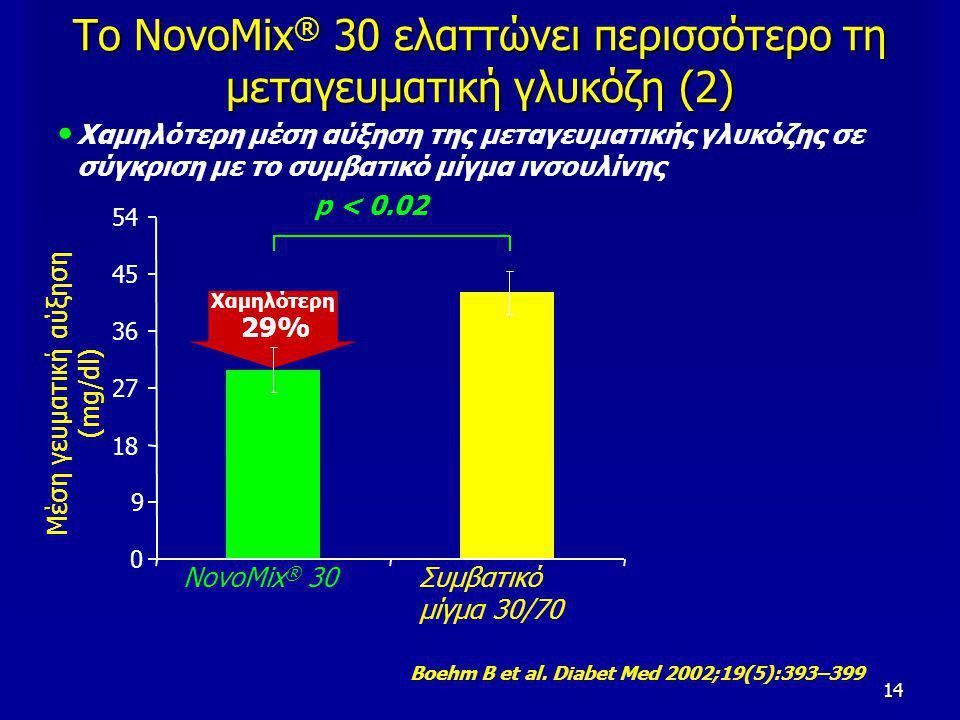 14 Χαμηλότερη 29% Boehm B et al. Diabet Med 2002;19(5):393–399 Το NovoMix ® 30 ελαττώνει περισσότερο τη μεταγευματική γλυκόζη (2) Χαμηλότερη μέση αύξη