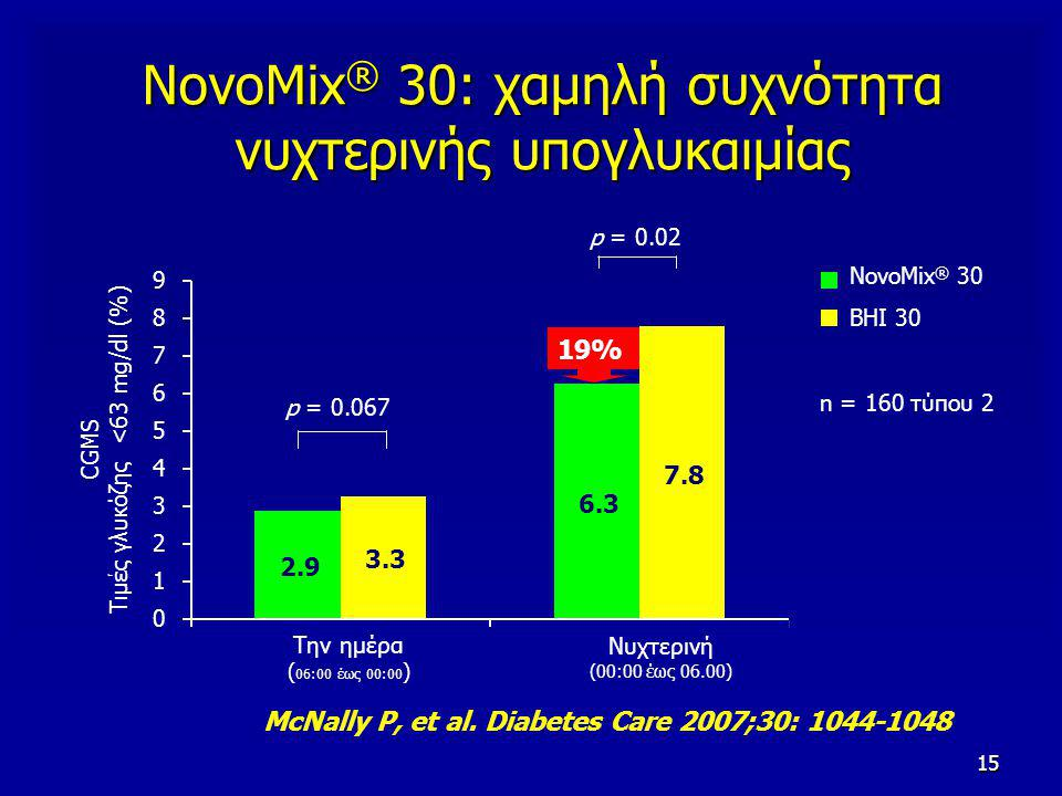 15 NovoMix ® 30: χαμηλή συχνότητα νυχτερινής υπογλυκαιμίας McNally P, et al.