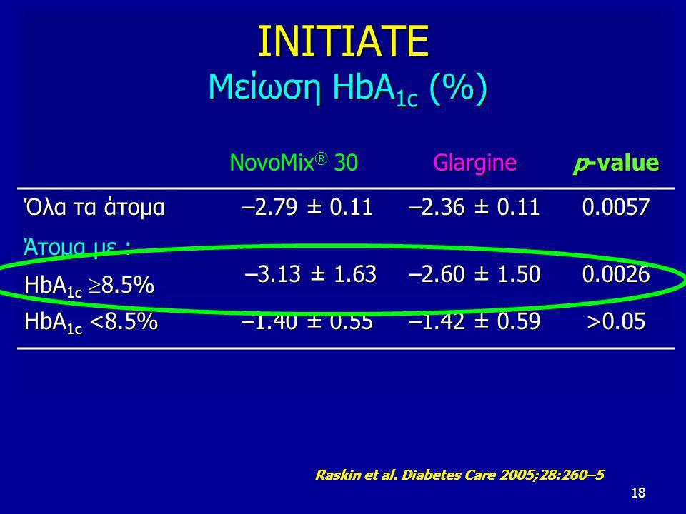 18 ΙΝΙΤΙΑΤΕ Μείωση HbA 1c (%) NovoMix ® 30Glargine p-value Όλα τα άτομα –2.79 ± 0.11 –2.36 ± 0.11 0.0057 Άτομα με : HbA 1c  8.5% –3.13 ± 1.63 –3.13 ± 1.63 –2.60 ± 1.50 0.0026 HbA 1c <8.5% –1.40 ± 0.55 –1.42 ± 0.59 >0.05 Raskin et al.