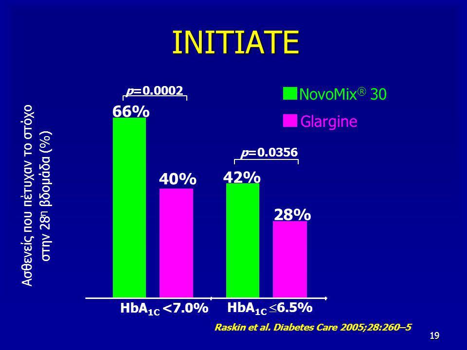 19 ΙΝΙΤΙΑΤΕ 66% 40% p=0.0002 HbA 1C  6.5% Ασθενείς που πέτυχαν το στόχο στην 28 η βδομάδα (%) p=0.0356 42% 28% HbA 1C <7.0% NovoMix ® 30 Glargine Ras