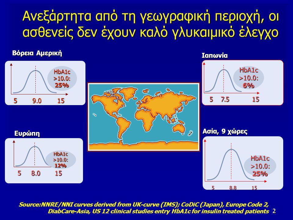 2 Ανεξάρτητα από τη γεωγραφική περιοχή, οι ασθενείς δεν έχουν καλό γλυκαιμικό έλεγχο Ευρώπη 8.015 HbA1c >10.0: 12% 5 Βόρεια Αμερική 59.015 HbA1c >10.0: 25% Ασία, 9 χώρες 58.815 HbA1c >10.0: 25% Ιαπωνία 5 7.515 HbA1c >10.0: 6% Source:NNRE/NNI curves derived from UK-curve (IMS); CoDiC (Japan), Europe Code 2, DiabCare-Asia, US 12 clinical studies entry HbA1c for insulin treated patients