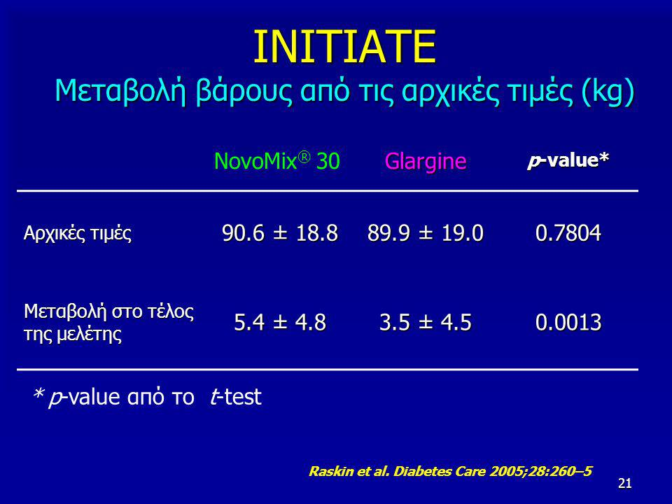 21 ΙΝΙΤΙΑΤΕ Μεταβολή βάρους από τις αρχικές τιμές (kg) NovoMix ® 30Glargine p-value* Αρχικές τιμές 90.6 ± 18.8 89.9 ± 19.0 0.7804 Μεταβολή στο τέλος της μελέτης 5.4 ± 4.8 3.5 ± 4.5 0.0013 * p-value από το t-test Raskin et al.