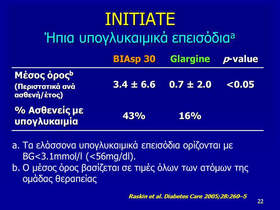22 BIAsp 30 Glargine p-value Μέσος όρος b (Περιστατικά ανά ασθενή/έτος) 3.4 ± 6.6 0.7 ± 2.0 <0.05 % Ασθενείς με υπογλυκαιμία 43%16% ΙΝΙΤΙΑΤΕ Ήπια υπογλυκαιμικά επεισόδια a a.Τα ελάσσονα υπογλυκαιμικά επεισόδια ορίζονται με BG<3.1mmol/l (<56mg/dl).