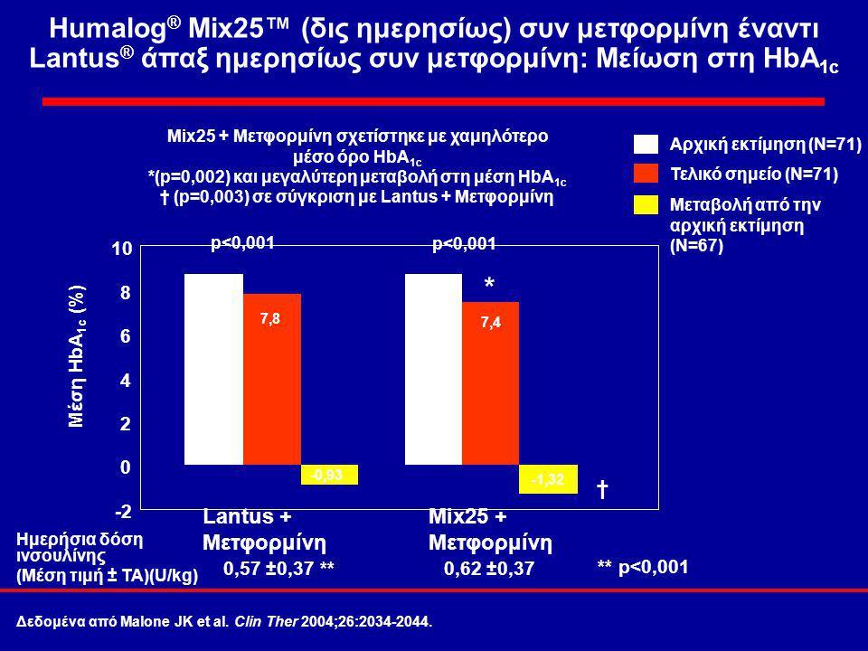 Humalog ® Mix25™ (δις ημερησίως) συν μετφορμίνη έναντι Lantus ® άπαξ ημερησίως συν μετφορμίνη: Μείωση στη HbA 1c -2 0 2 4 6 8 10 Lantus + Μετφορμίνη Mix25 + Μετφορμίνη 8,7 7,8 -0,93 8,7 7,4 -1,32 p<0,001 * † Mix25 + Μετφορμίνη σχετίστηκε με χαμηλότερο μέσο όρο HbA 1c *(p=0,002) και μεγαλύτερη μεταβολή στη μέση HbA 1c † (p=0,003) σε σύγκριση με Lantus + Μετφορμίνη Αρχική εκτίμηση (N=71) Τελικό σημείο (N=71) Μεταβολή από την αρχική εκτίμηση (N=67) Μέση HbA 1c (%) Ημερήσια δόση ινσουλίνης (Μέση τιμή ± ΤΑ)(U/kg) 0,57 ±0,37 **0,62 ±0,37 ** p<0,001 Δεδομένα από Malone JK et al.