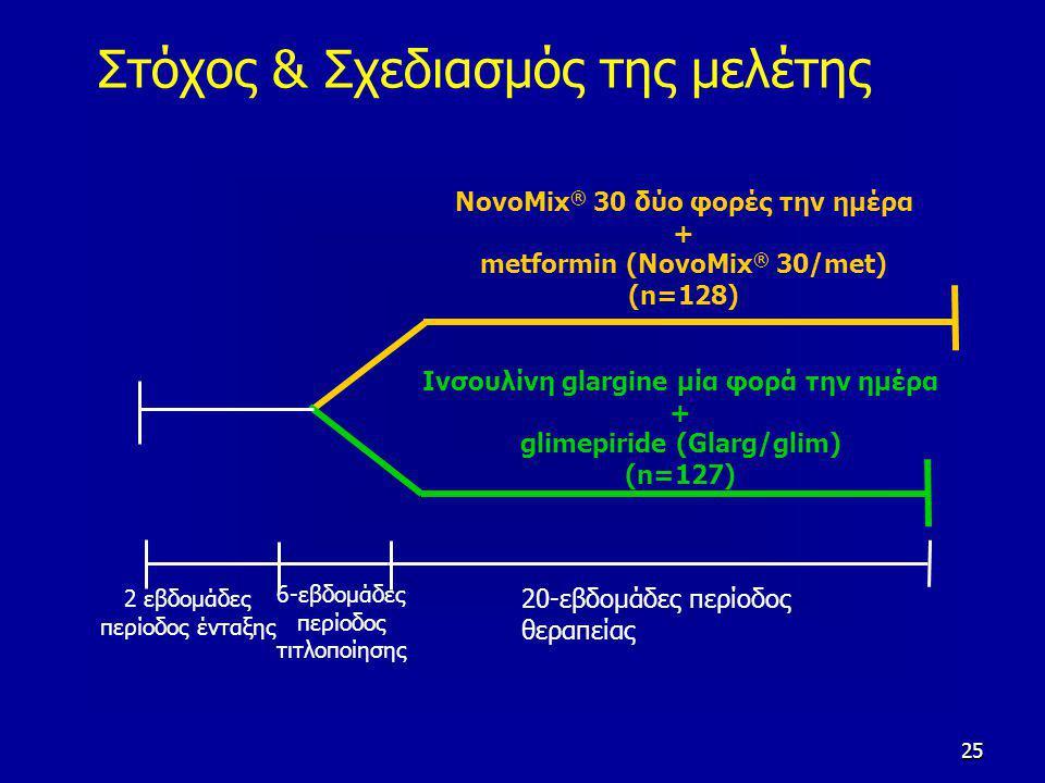 25 Στόχος & Σχεδιασμός της μελέτης 20-εβδομάδες περίοδος θεραπείας 6-εβδομάδες περίοδος τιτλοποίησης 2 εβδομάδες περίοδος ένταξης NovoMix ® 30 δύο φορές την ημέρα + metformin (NovoMix ® 30/met) (n=128) Ινσουλίνη glargine μία φορά την ημέρα + glimepiride (Glarg/glim) (n=127)