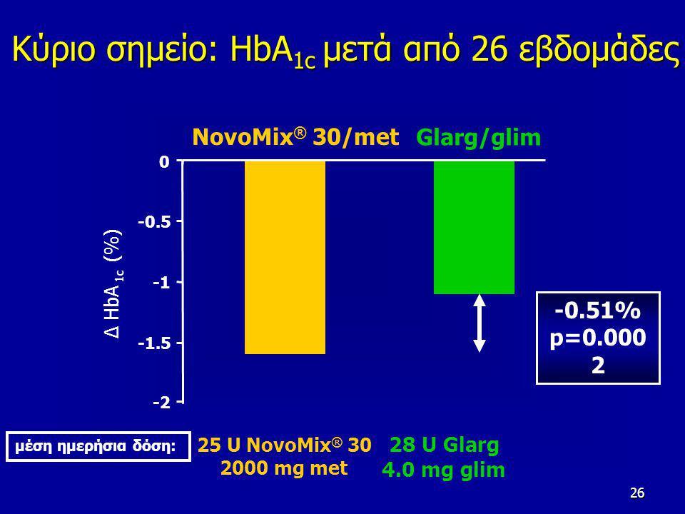 26 Glarg/glim NovoMix ® 30/met Κύριο σημείο: HbA 1c μετά από 26 εβδομάδες -2 -1.5 -0.5 0 ∆ HbA 1c (%) -0.51% p=0.000 2 μέση ημερήσια δόση: 25 U NovoMix ® 30 2000 mg met 28 U Glarg 4.0 mg glim