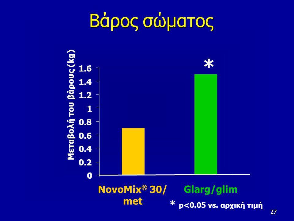 27 Βάρος σώματος NovoMix ® 30/ met Glarg/glim 0 0.2 0.4 0.6 0.8 1 1.2 1.4 1.6 Μεταβολή του βάρους (kg) * p<0.05 vs. αρχική τιμή *