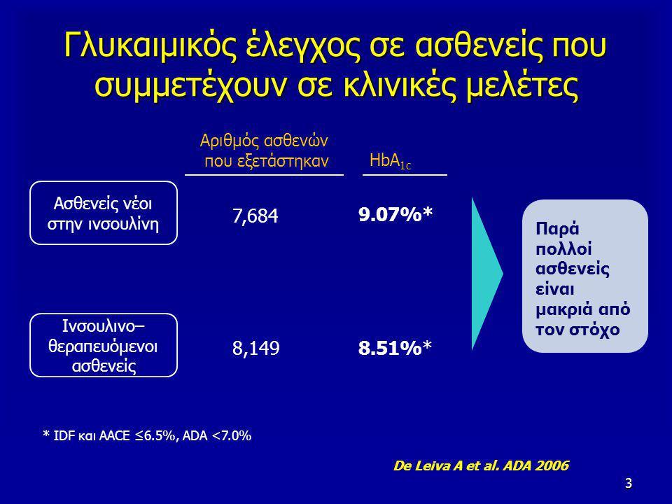 3 Γλυκαιμικός έλεγχος σε ασθενείς που συμμετέχουν σε κλινικές μελέτες Ασθενείς νέοι στην ινσουλίνη Ινσουλινο– θεραπευόμενοι ασθενείς Αριθμός ασθενών που εξετάστηκαν HbA 1c 7,684 8,149 9.07%* 8.51%* Παρά πολλοί ασθενείς είναι μακριά από τον στόχο * IDF και AACE ≤6.5%, ADA <7.0% De Leiva A et al.