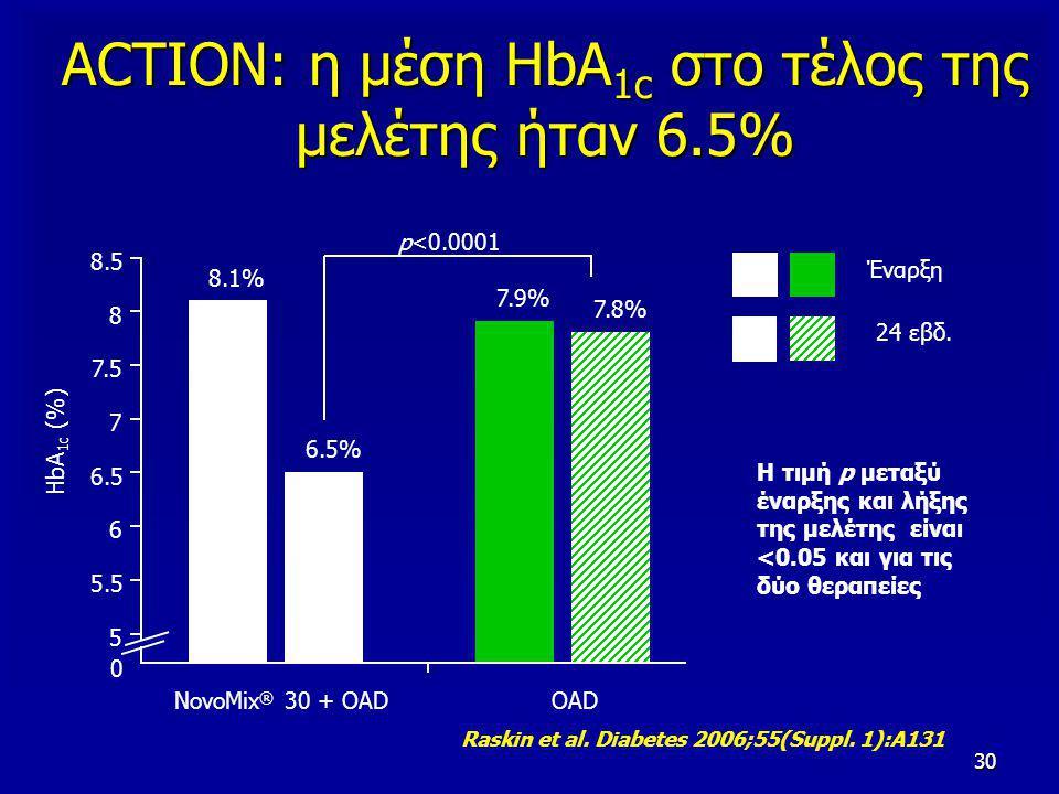 30 ACTION: η μέση HbA 1c στο τέλος της μελέτης ήταν 6.5% Έναρξη 24 εβδ. Η τιμή p μεταξύ έναρξης και λήξης της μελέτης είναι <0.05 και για τις δύο θερα
