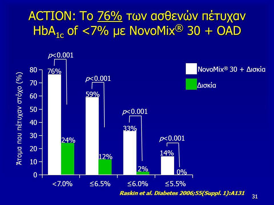 31 ACTION: Το 76% των ασθενών πέτυχαν HbA 1c of <7% με NovoMix ® 30 + OAD NovoMix ® 30 + Δισκία Δισκία <7.0%≤6.5%≤6.0% ≤5.5% 0 10 20 30 40 50 60 70 80 76% 24% 59% 12% 33% 2% 14% 0% p<0.001 Άτομα που πέτυχαν στόχο (%) Raskin et al.