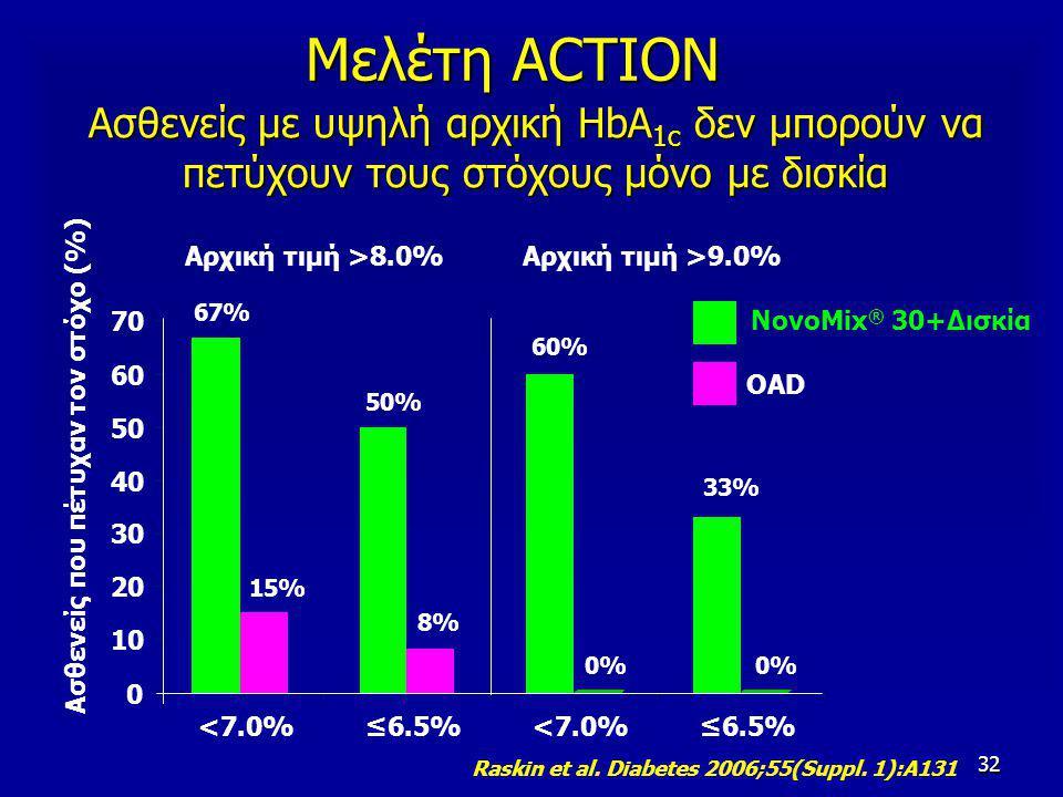 32 Ασθενείς με υψηλή αρχική HbA 1c δεν μπορούν να πετύχουν τους στόχους μόνο με δισκία 0 10 20 30 40 50 60 70 <7.0%≤6.5%<7.0%≤6.5% 67% 15% 50% 8% 60% 0% 33% 0% Ασθενείς που πέτυχαν τον στόχο (%) NovoMix ® 30+Δισκία OAD Μελέτη ACTION Αρχική τιμή >8.0%Αρχική τιμή >9.0% Raskin et al.