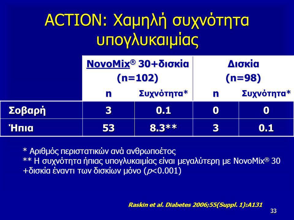 33 ACTION: Χαμηλή συχνότητα υπογλυκαιμίας NovoMix ® 30+δισκία (n=102)Δισκία(n=98) n Συχνότητα* n Σοβαρή Σοβαρή30.100 Ήπια Ήπια538.3**30.1 * Αριθμός περιστατικών ανά ανθρωποέτος ** Η συχνότητα ήπιας υπογλυκαιμίας είναι μεγαλύτερη με NovoMix ® 30 +δισκία έναντι των δισκίων μόνο (p<0.001) Raskin et al.