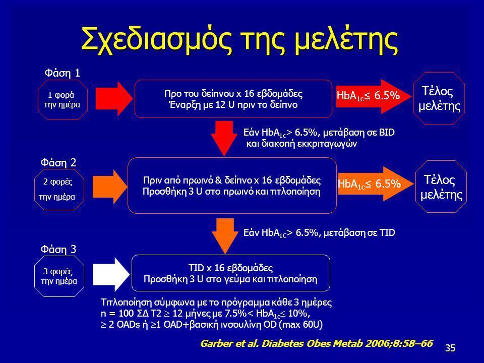 35 Σχεδιασμός της μελέτης Προ του δείπνου x 16 εβδομάδες Έναρξη με 12 U πριν το δείπνο HbA 1c ≤ 6.5% 1 φορά την ημέρα Φάση 1 Τέλος μελέτης Εάν HbA 1c > 6.5%, μετάβαση σε BID και διακοπή εκκριταγωγών Πριν από πρωινό & δείπνο x 16 εβδομάδες Προσθήκη 3 U στο πρωινό και τιτλοποίηση 2 φορές την ημέρα Φάση 2 Τέλος μελέτης HbA 1c ≤ 6.5% Εάν HbA 1C > 6.5%, μετάβαση σε TID TID x 16 εβδομάδες Προσθήκη 3 U στο γεύμα και τιτλοποίηση 3 φορές την ημέρα Φάση 3 Τιτλοποίηση σύμφωνα με το πρόγραμμα κάθε 3 ημέρες n = 100 ΣΔ T2  12 μήνες με 7.5%< HbA 1c  10%,  2 OADs ή  1 OAD+βασική ινσουλίνη OD (max 60U) Garber et al.