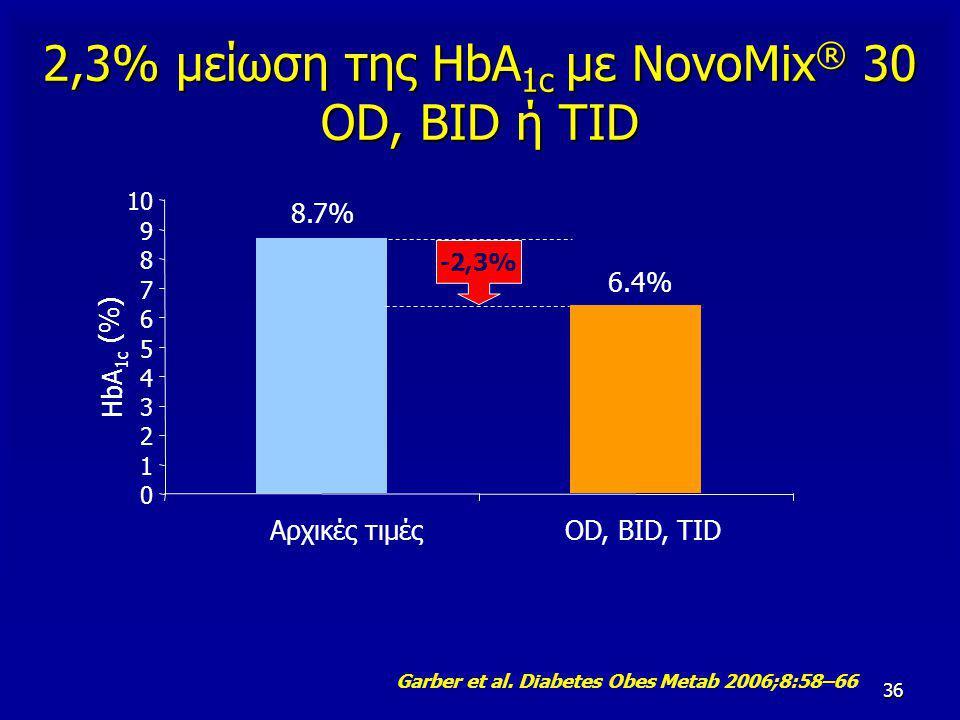 36 2,3% μείωση της HbA 1c με NovoMix ® 30 OD, BID ή TID 6.4% 8.7% 0 1 2 3 4 5 6 7 8 9 10 HbA 1c (%) Αρχικές τιμέςOD, BID, TID Garber et al. Diabetes O