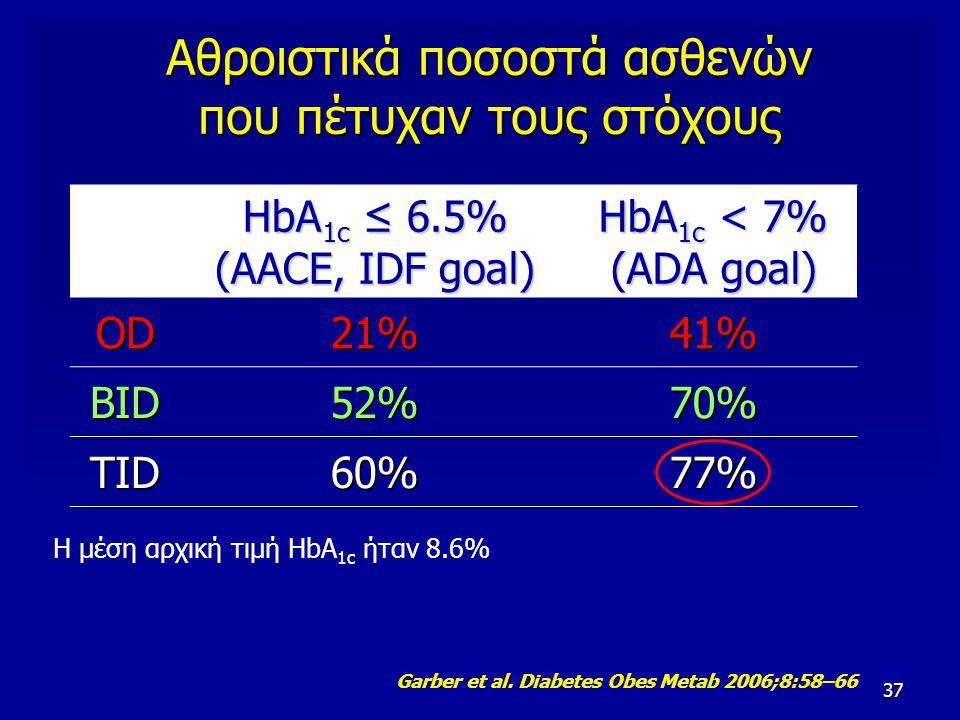 37 HbA 1c ≤ 6.5% (AACE, IDF goal) HbA 1c < 7% (ADA goal) OD21%41% BID52%70% TID60%77% Η μέση αρχική τιμή HbA 1c ήταν 8.6% Αθροιστικά ποσοστά ασθενών που πέτυχαν τους στόχους Garber et al.
