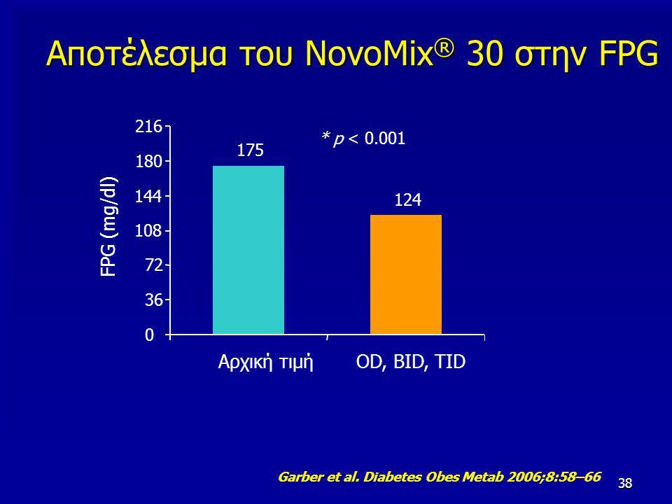 38 Αποτέλεσμα του NovoMix ® 30 στην FPG * p < 0.001 FPG (mg/dl) 175 124 0 36 72 108 144 180 216 Αρχική τιμήOD, BID, TID Garber et al. Diabetes Obes Me