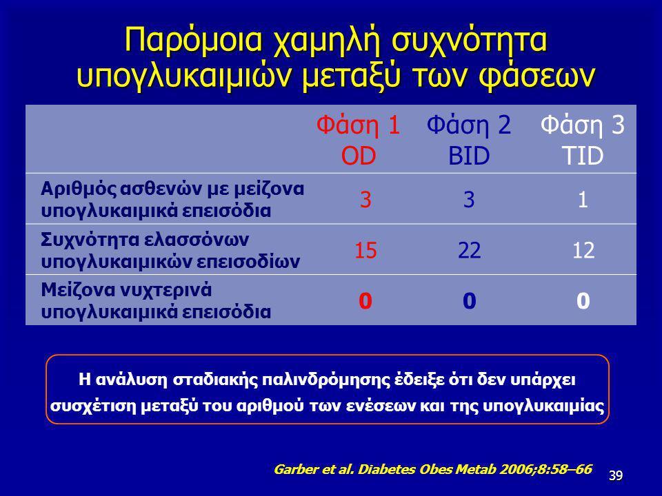 39 Παρόμοια χαμηλή συχνότητα υπογλυκαιμιών μεταξύ των φάσεων Φάση 1 OD Φάση 2 ΒΙD Φάση 3 TID Αριθμός ασθενών με μείζονα υπογλυκαιμικά επεισόδια 331 Συ