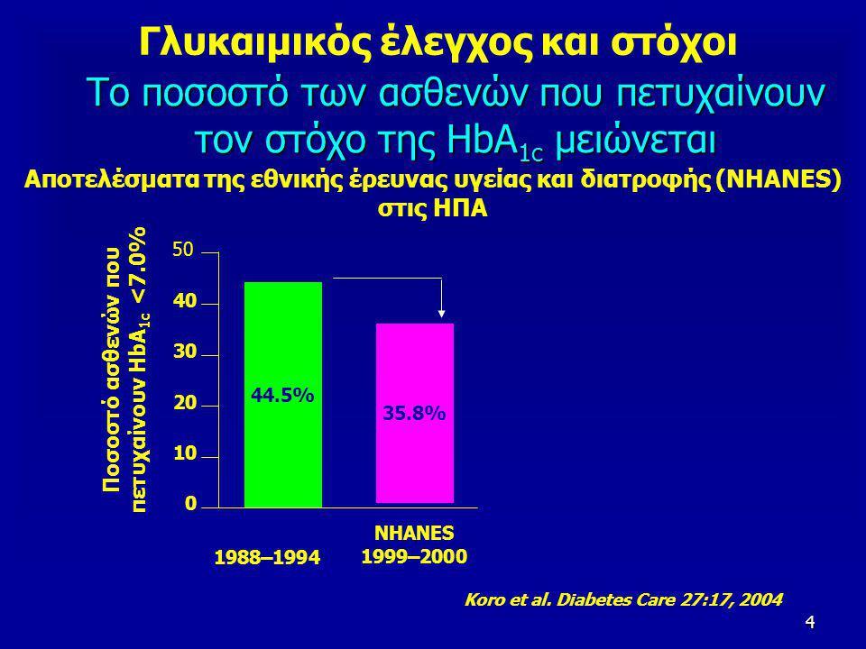4 Αποτελέσματα της εθνικής έρευνας υγείας και διατροφής (NHANES) στις ΗΠΑ Ποσοστό ασθενών που πετυχαίνουν HbA 1c <7.0% 50 0 10 20 30 40 NHANES 44.5% 35.8% NHANES 1999–2000 1988–1994 Το ποσοστό των ασθενών που πετυχαίνουν τον στόχο της HbA 1c μειώνεται Koro et al.