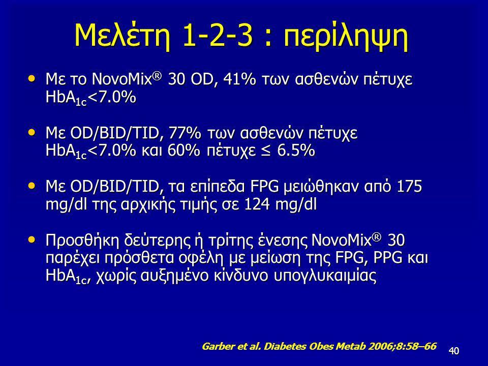 40 Μελέτη 1-2-3 : περίληψη Με το NovoMix ® 30 OD, 41% των ασθενών πέτυχε HbA 1c <7.0% Με το NovoMix ® 30 OD, 41% των ασθενών πέτυχε HbA 1c <7.0% Με OD/BID/TID, 77% των ασθενών πέτυχε HbA 1c <7.0% και 60% πέτυχε ≤ 6.5% Με OD/BID/TID, 77% των ασθενών πέτυχε HbA 1c <7.0% και 60% πέτυχε ≤ 6.5% Με OD/BID/TID, τα επίπεδα FPG μειώθηκαν από 175 mg/dl της αρχικής τιμής σε 124 mg/dl Με OD/BID/TID, τα επίπεδα FPG μειώθηκαν από 175 mg/dl της αρχικής τιμής σε 124 mg/dl Προσθήκη δεύτερης ή τρίτης ένεσης NovoMix ® 30 παρέχει πρόσθετα οφέλη με μείωση της FPG, PPG και HbA 1c, χωρίς αυξημένο κίνδυνο υπογλυκαιμίας Προσθήκη δεύτερης ή τρίτης ένεσης NovoMix ® 30 παρέχει πρόσθετα οφέλη με μείωση της FPG, PPG και HbA 1c, χωρίς αυξημένο κίνδυνο υπογλυκαιμίας Garber et al.