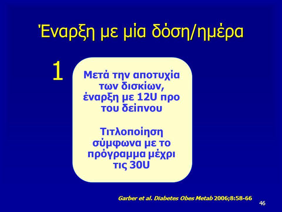 46 Έναρξη με μία δόση/ημέρα Μετά την αποτυχία των δισκίων, έναρξη με 12U προ του δείπνου Τιτλοποίηση σύμφωνα με το πρόγραμμα μέχρι τις 30U Garber et a