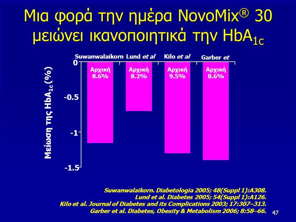 47 Μια φορά την ημέρα NovoMix ® 30 μειώνει ικανοποιητικά την HbA 1c SuwanwalaikornLund et alKilo et al Garber et al Μείωση της HbA 1c (%) Suwanwalaiko