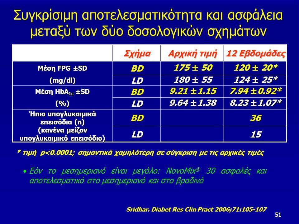 51 Συγκρίσιμη αποτελεσματικότητα και ασφάλεια μεταξύ των δύο δοσολογικών σχημάτων Σχήμα Αρχική τιμή 12 Εβδομάδες Μέση FPG ±SD BD 175 ± 50 120 ± 20* (mg/dl) LD 180 ± 55 124 ± 25* Μέση HbA 1c ±SD BD 9.21 ±1.15 7.94 ±0.92* (%)LD 9.64 ±1.38 8.23 ±1.07* Ήπια υπογλυκαιμικά επεισόδια (n) BD36 (κανένα μείζον υπογλυκαιμικό επεισόδιο) LD15 Εάν το μεσημεριανό είναι μεγάλο: NovoMix ® 30 ασφαλές και αποτελεσματικό στο μεσημεριανό και στο βραδινό * τιμή p<0.0001; σημαντικά χαμηλότερη σε σύγκριση με τις αρχικές τιμές Sridhar.