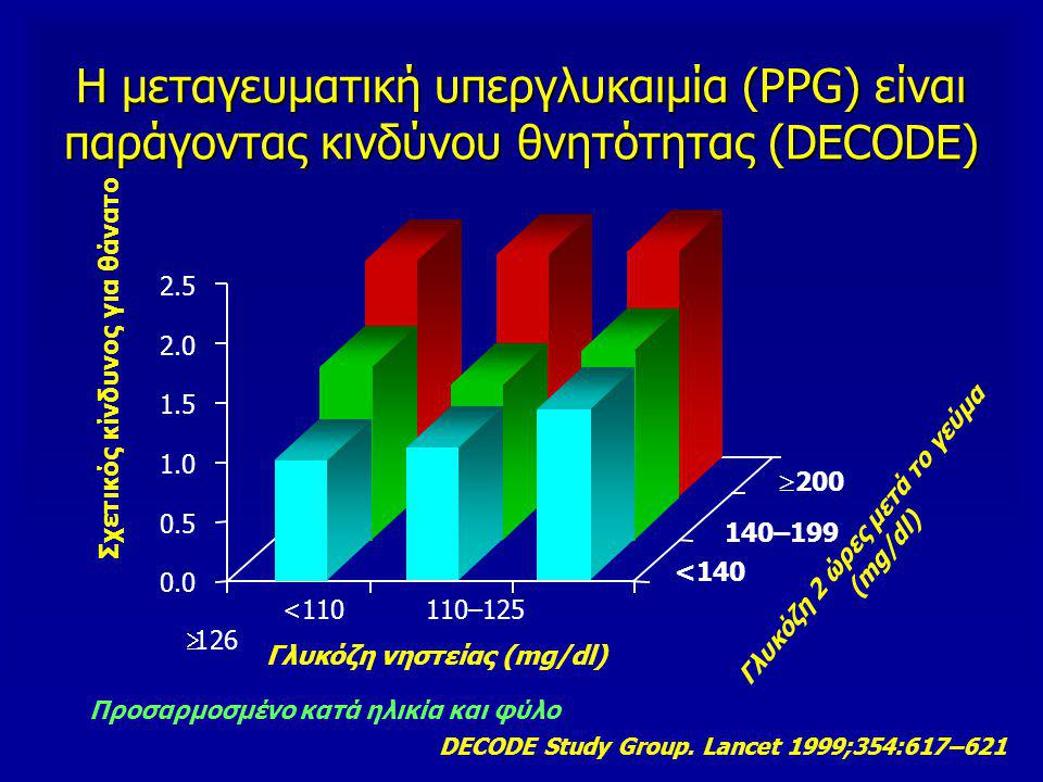 Η μεταγευματική υπεργλυκαιμία (PPG) είναι παράγοντας κινδύνου θνητότητας (DECODE) DECODE Study Group. Lancet 1999;354:617–621 Προσαρμοσμένο κατά ηλικί