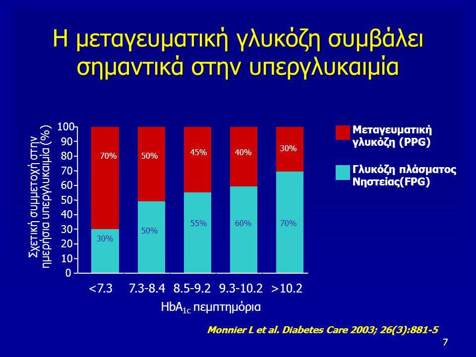 7 Η μεταγευματική γλυκόζη συμβάλει σημαντικά στην υπεργλυκαιμία Monnier L et al. Diabetes Care 2003; 26(3):881-5 Μεταγευματική γλυκόζη (PPG) Γλυκόζη π