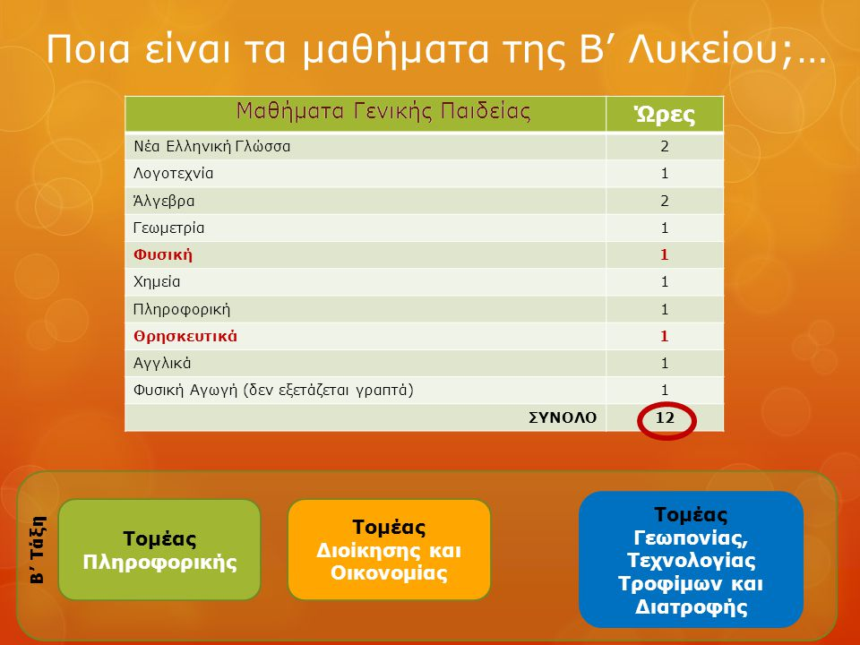 Ποια είναι τα μαθήματα της Β' Λυκείου;… Ώρες Νέα Ελληνική Γλώσσα2 Λογοτεχνία1 Άλγεβρα2 Γεωμετρία1 Φυσική1 Χημεία1 Πληροφορική1 Θρησκευτικά1 Αγγλικά1 Φ