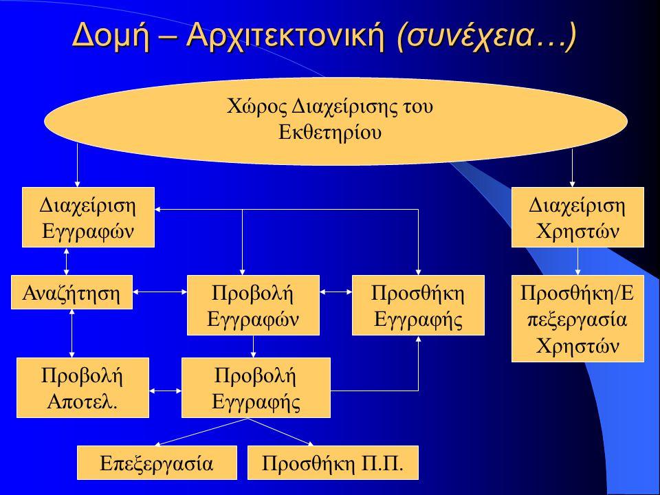 Δομή – Αρχιτεκτονική (συνέχεια…) Χώρος Διαχείρισης του Εκθετηρίου Διαχείριση Χρηστών Διαχείριση Εγγραφών Προσθήκη Εγγραφής Προβολή Εγγραφών Επεξεργασί