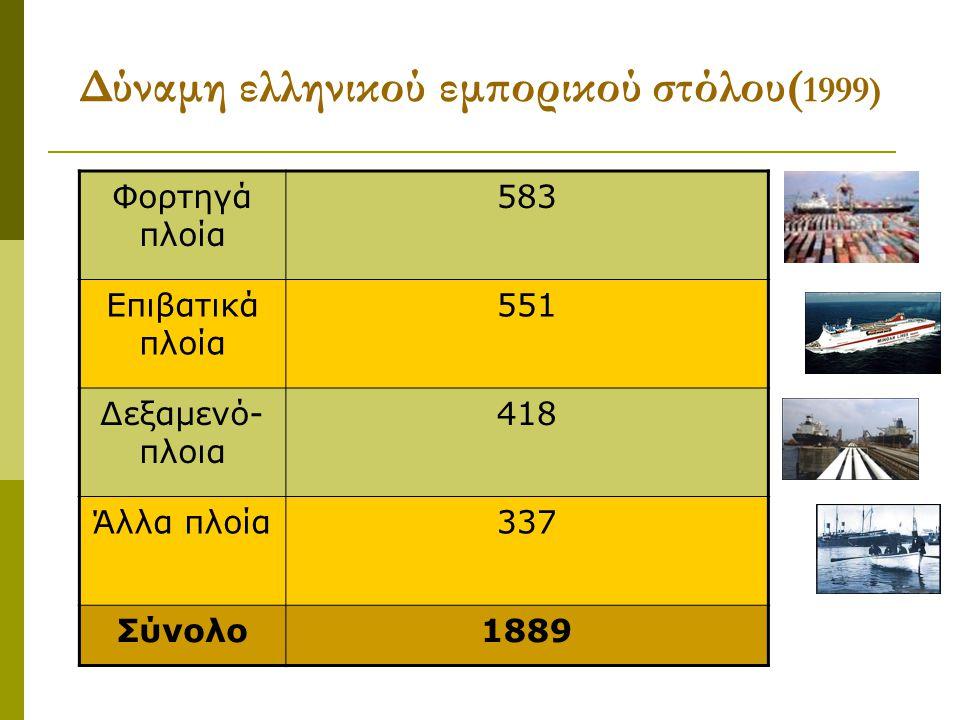Δύναμη ελληνικού εμπορικού στόλου( 1999) Φορτηγά πλοία 583 Επιβατικά πλοία 551 Δεξαμενό- πλοια 418 Άλλα πλοία337 Σύνολο1889