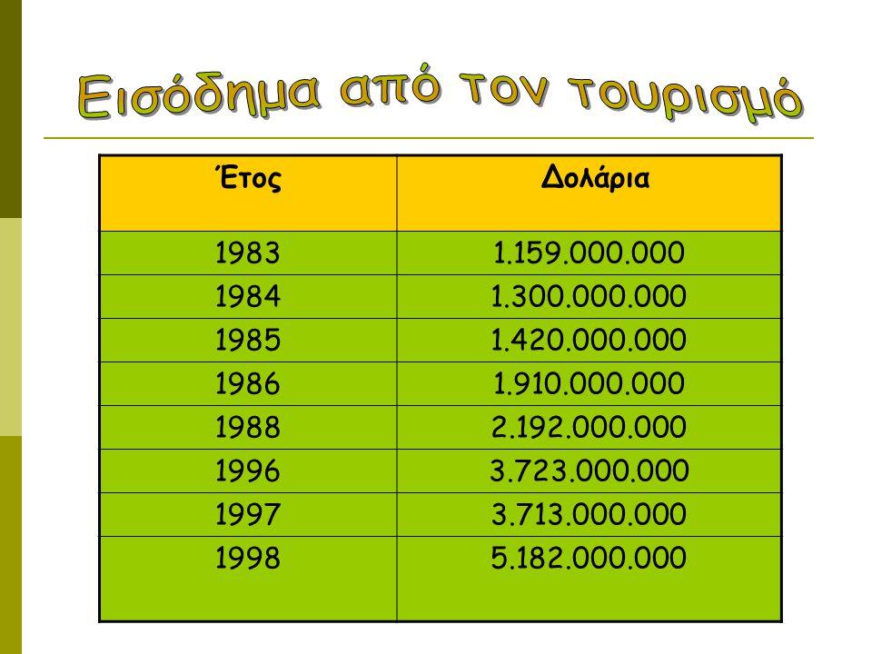 Έτος Δολάρια 19831.159.000.000 19841.300.000.000 19851.420.000.000 19861.910.000.000 19882.192.000.000 19963.723.000.000 19973.713.000.000 19985.182.0