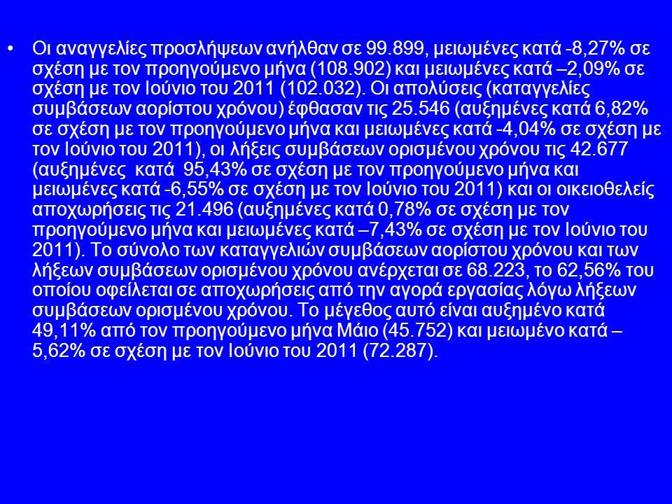 Οι αναγγελίες προσλήψεων ανήλθαν σε 99.899, μειωμένες κατά -8,27% σε σχέση με τον προηγούμενο μήνα (108.902) και μειωμένες κατά –2,09% σε σχέση με τον Ιούνιο του 2011 (102.032).