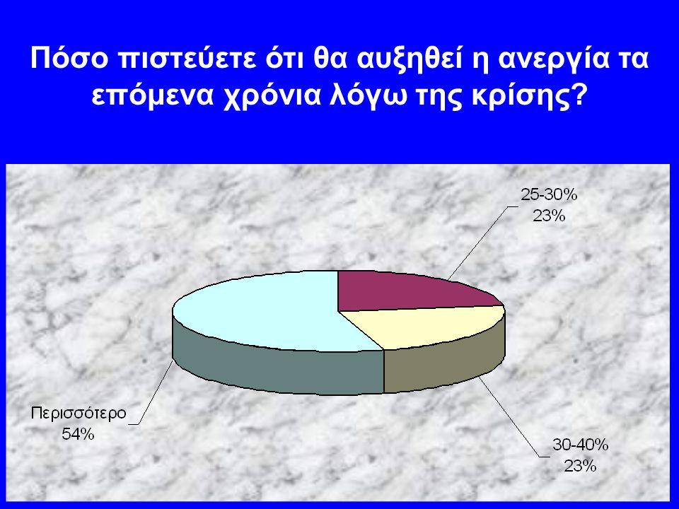 Πόσο πιστεύετε ότι θα αυξηθεί η ανεργία τα επόμενα χρόνια λόγω της κρίσης?
