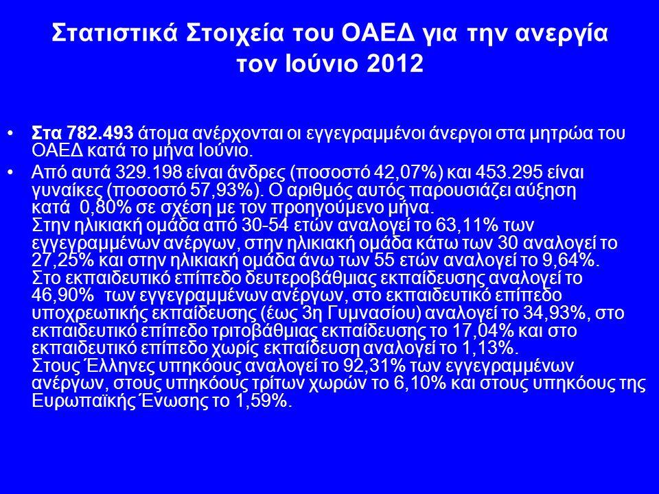 Στατιστικά Στοιχεία του ΟΑΕΔ για την ανεργία τον Ιούνιο 2012 Στα 782.493 άτομα ανέρχονται οι εγγεγραμμένοι άνεργοι στα μητρώα του ΟΑΕΔ κατά το μήνα Ιούνιο.