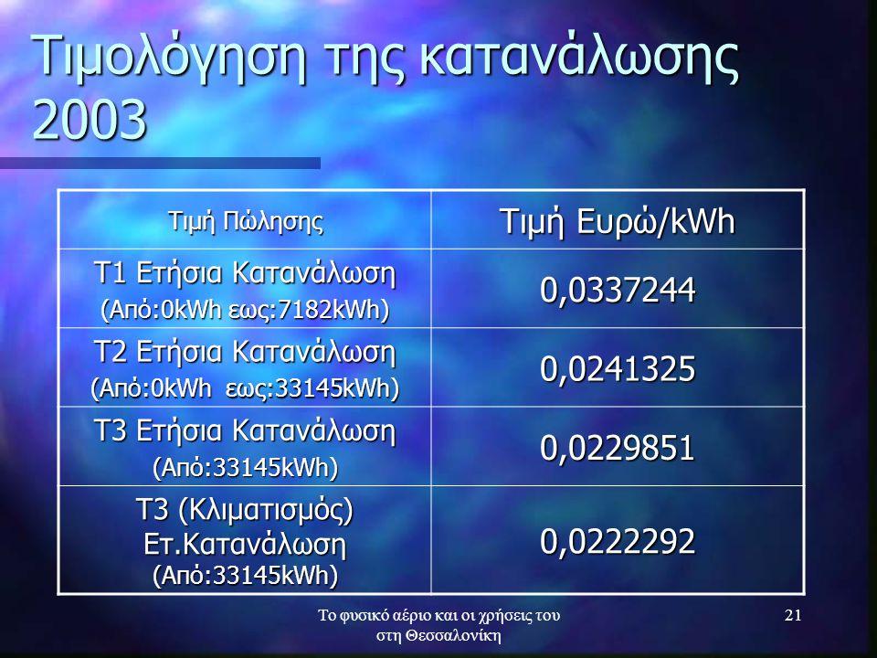 Το φυσικό αέριο και οι χρήσεις του στη Θεσσαλονίκη 21 Τιμολόγηση της κατανάλωσης 2003 Τιμή Πώλησης Τιμή Ευρώ/kWh Τ1 Ετήσια Κατανάλωση (Από:0kWh εως:71