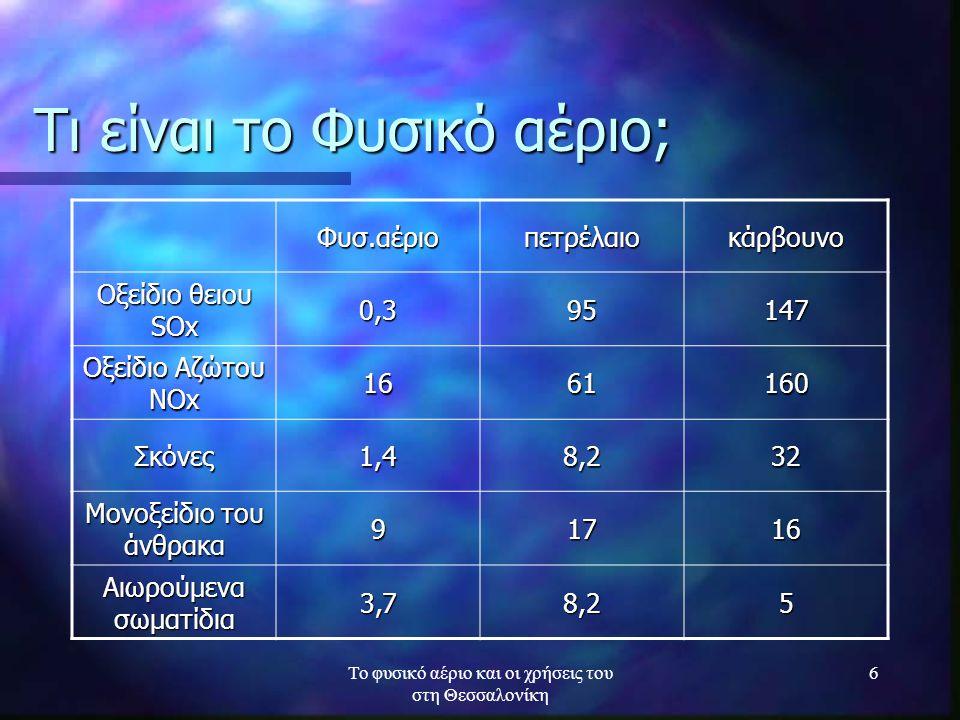 Το φυσικό αέριο και οι χρήσεις του στη Θεσσαλονίκη 6 Τι είναι το Φυσικό αέριο; Φυσ.αέριοπετρέλαιοκάρβουνο Οξείδιο θειου SΟx 0,395147 Οξείδιο Αζώτου ΝΟ