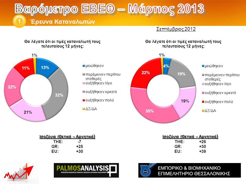 Έρευνα Καταναλωτών 1 Ισοζύγια (Θετικά – Αρνητικά ) THE: +26 GR:+30 EU:+39 Ισοζύγια (Θετικά – Αρνητικά ) THE: -7 GR:+25 EU:+30 Σεπτέμβριος 2012